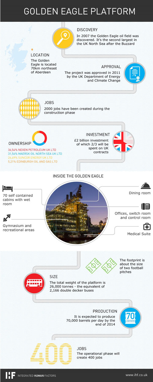 Golden Eagle infographic