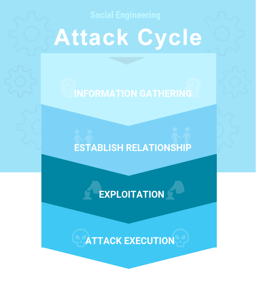 attackcycle