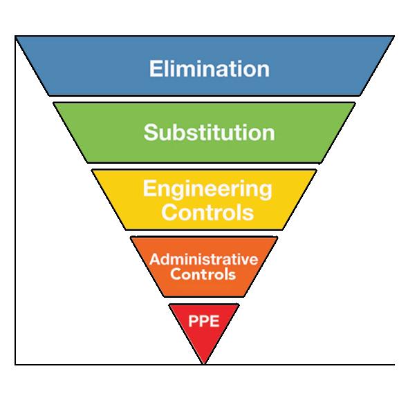 hierarchy of controls.